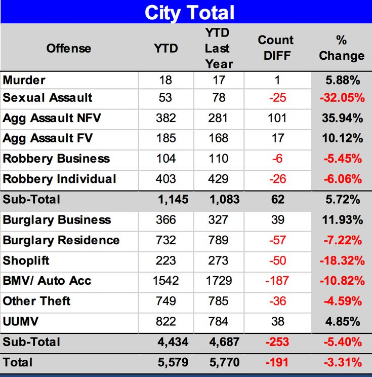 is crime on the rise in dallas candysdirtcom