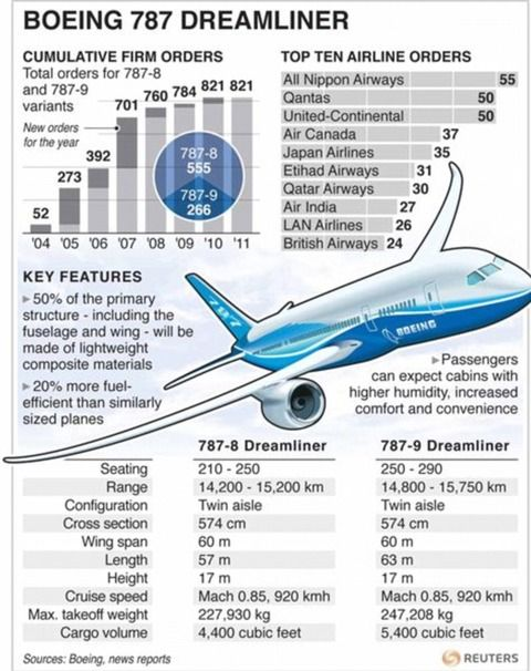 boeing 787 dreamliner DRAWINGS: 26 thousand results found on Yandex.Images