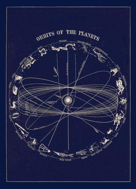 Planetary Orbit with Zodiac Constellation Astronomy Art Vintage Print