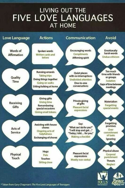 Living out love languages. Great chart to help us remember to love the way our family fwwls love.