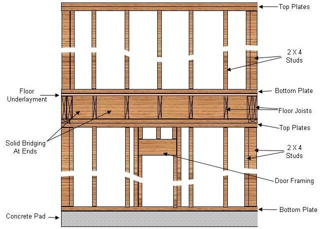 Wall Frame Structure : Best images about wall framing on pinterest house and