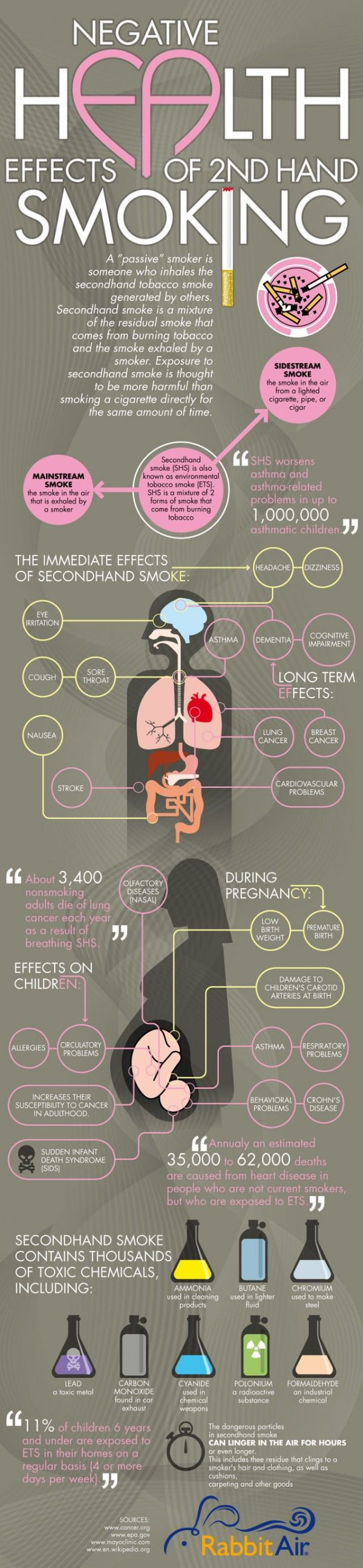 Negative Health Effects of Second Hand #Smoking is bad for many reasons but this infographic shows the negative effects of second hand smoking. Be sure to check this out if you or someone in your life smokes.