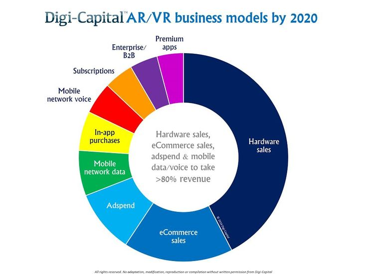 There is nearly as much confusion as there is excitement about augmented and virtual reality. While VR could be big and AR could be bigger (and take longer),..