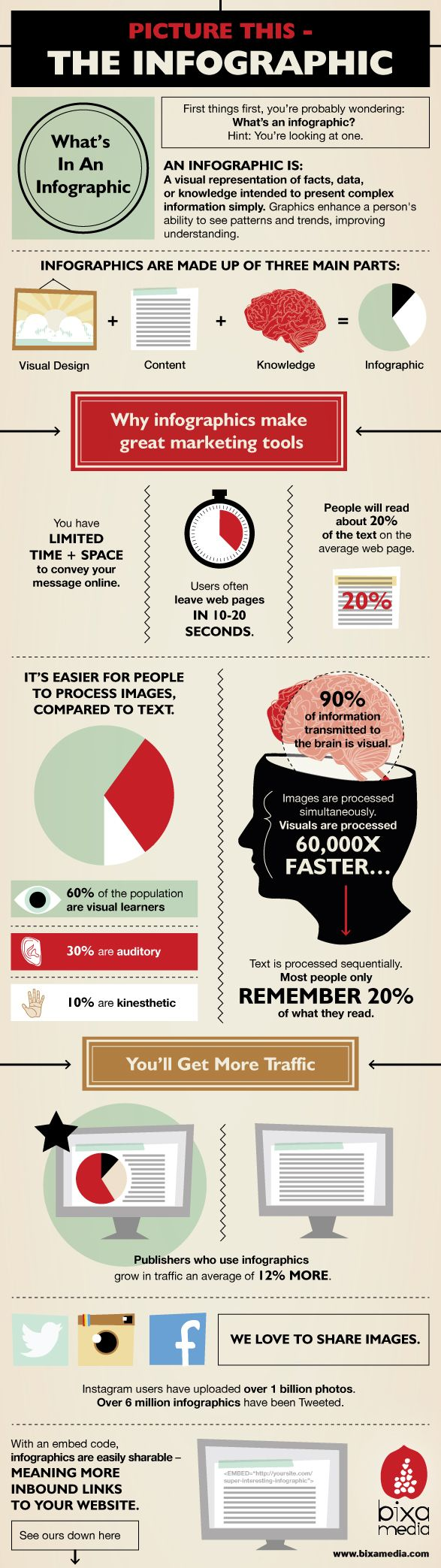 Why Infographics Make Great Marketing Tools #Infographic