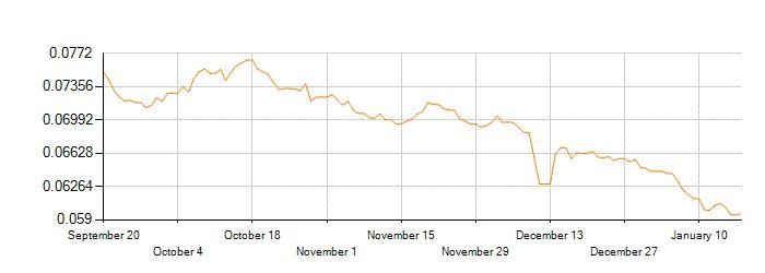 Average Exchange Rates