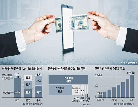 'P2P 금융' IT로 투자·대출자 연결… 영업점 없는 대신 金利 확 낮춰 : 네이버 뉴스