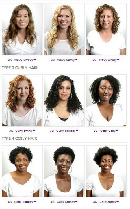 8 best What\'s Your Curly Hair Type~ A Visual images on Pinterest ...