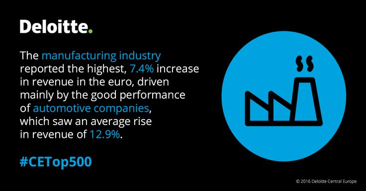 The manufacturing industry reported the highest, 7.4 % increase in revenue in the euro, driven mainly by the good performance of automotive companies, which saw an average rise in revenue of 12.9 %.  #CETop500 #Deloitte #CentralEurope #CE  #automotive #manufacturing
