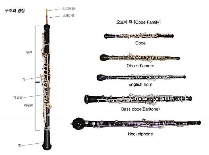 기린의 일상 :: 오케스트라(관현악)을 구성하는 악기 - 7. 오보에 Oboe