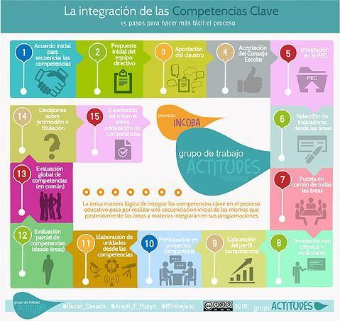 Programar y evaluar competencias en 15 pasos. Grupo Actitudes
