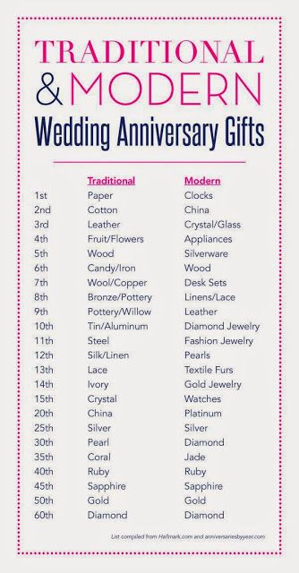 25+ best ideas about Husband anniversary gifts on Pinterest ...