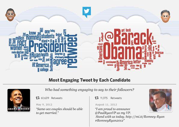 Palabras más utilizadas por cada candidato en sus tuits