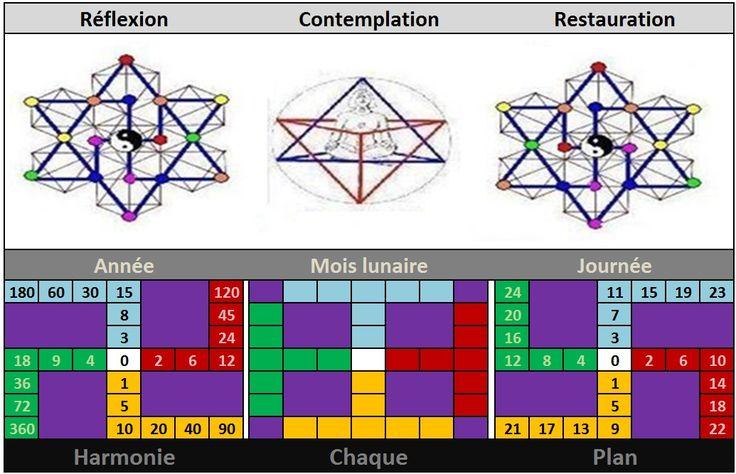 Trigramme, Hexagramme, Ennéagramme 768af4cfe7b2654c5e91afa60f5c84d5