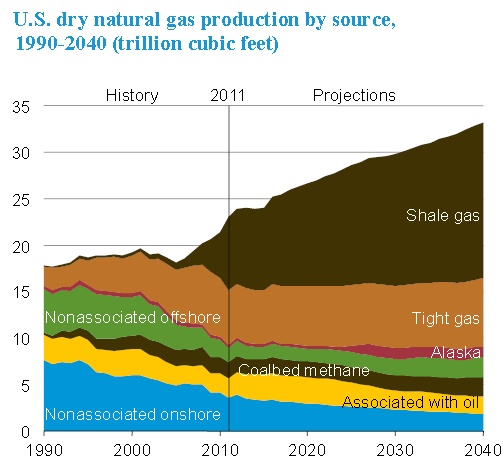 Shale gas and what it means for the US...