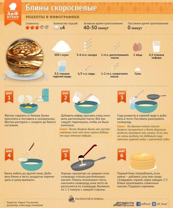 Быстрый рецепт блинов | Рецепты в инфографике | Кухня | Аргументы и Факты