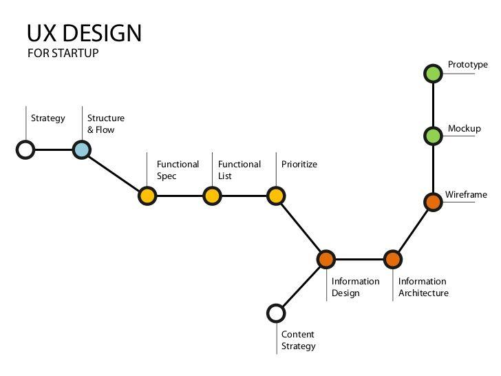 UX Design #ux