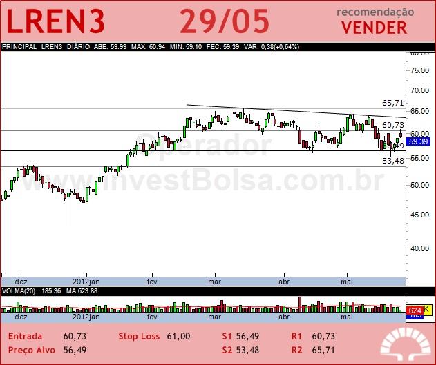 LOJAS RENNER - LREN3 - 29/05/2012 #LREN3 #analises #bovespa
