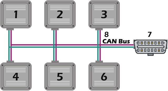 Automotive Can Bus System Explained Bus System Canning Bus