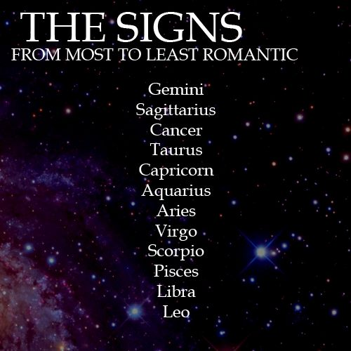 """the romantic signs - wow maybe this is why my relationship didn't work out. I'm the 3rd from the top in """"most romantic"""" and he's 3rd from the bottom"""