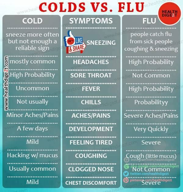 What's the difference of Colds and Flu? www.GetDoc.my | Easier and Faster Way to Find Your Nearby Doctor. Anytime. Anywhere.