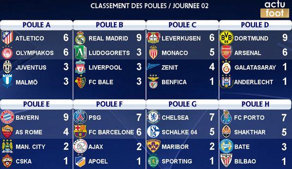 Les résultats complets de la soirée de LDC + Classement des groupes - http://www.actusports.fr/122106/les-resultats-complets-soiree-ldc-classement-groupes/
