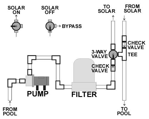 Vortex Solar Pool Heater Bottom End Plumbing Diagram