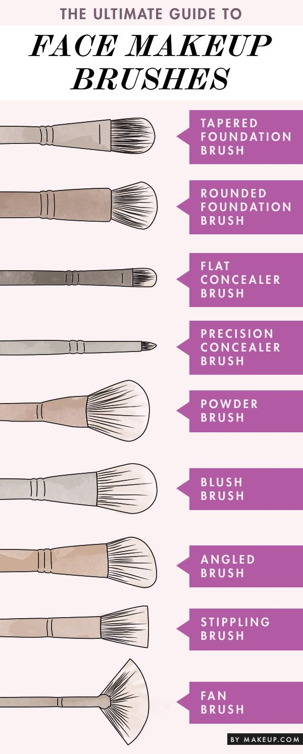 makeup brush guide...you can always use other brushes than their intended use...cream products synthetic brush, powder products natural hair or hair brushes. Cream products are difficult to get out of natural hair brushes.