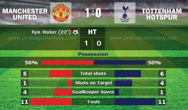 Manchester United 1- Tottenham 0