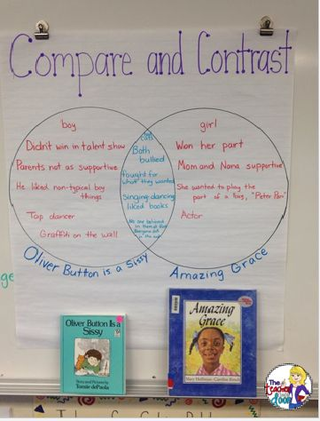writing and comparative reading Assessment and diagnostic: reading/writing connection 1 a third-grade  teacher has  information about the comparative reading proficiency of students  in an.