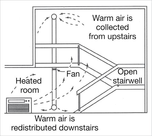 Diagram of a split level interior. Warm air flows upwards from a heater located in the bottom room. Warm air is collected by a vent high in the top room, drawn down through ducting by a fan, and is redistributed out of the ducting at floor level in the bottom room.
