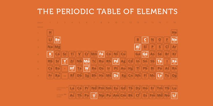 The Periodic Table of Elements - you know it, you've studied, you may even use it every day. But if you were a contestant on a quiz show, would you be able to answer these questions?