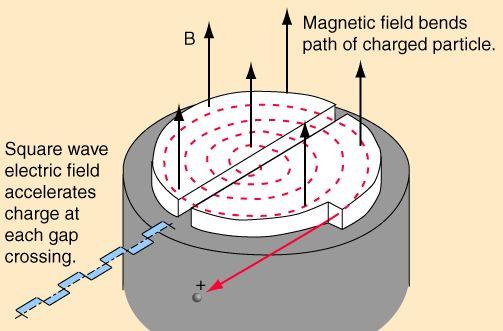 cyclotron2.gif (503×331)