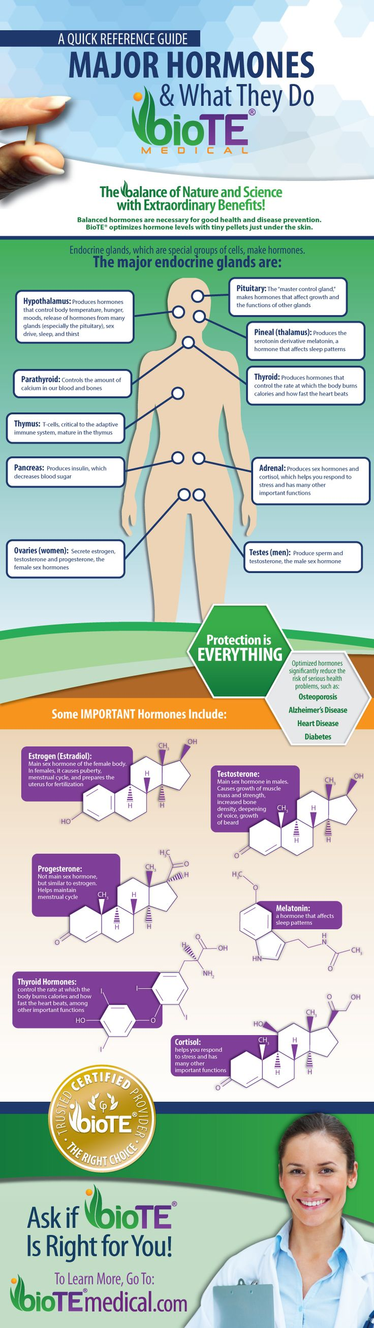 1000+ ideas about Hormone Replacement Therapy on Pinterest ...