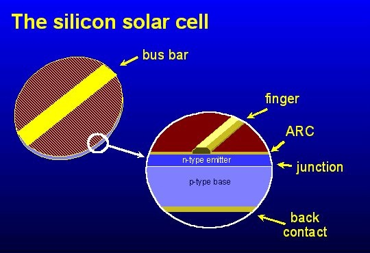 How to find cheap solar cells along with suggestions on the steps to making your very own solar cells from your own home.  http://netzeroguide.com/cheap-solar-cells.html Solar cell-...