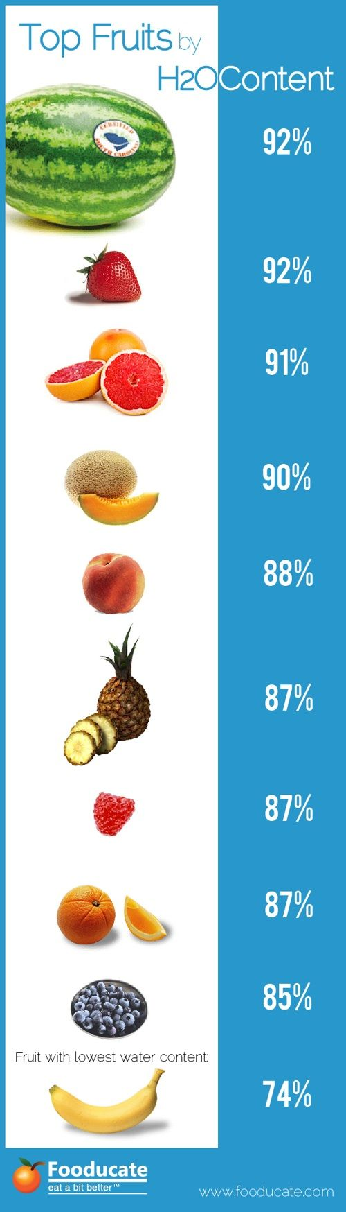 Fruit and Water Content: If you are having a hard time getting enough water in during the day it may interest you to know how much water is in the fruit you're eating! Fruit has a high water content, it also is full of vitamins, minerals, and healthy fiber. Check out this poster for more: