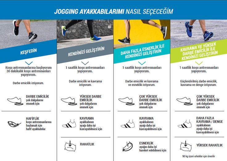 Koşu ayakkabını nasıl seçmelisin?  Erkek jogging ayakkabı seçim kılavuzunu inceleyebilir ve linkten tüm ürünlerimizi görebilirsin!  #koşu #jogging #kalenji #spor #running #decathlon