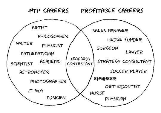 INTP Careers:INTP