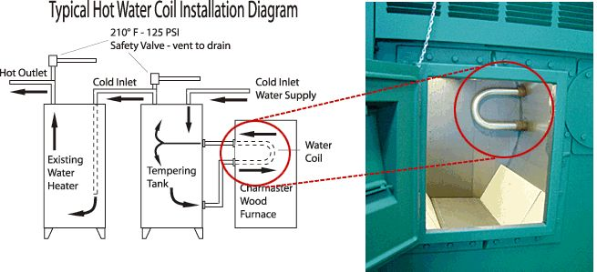 13 Best Images About Water Heater On Pinterest