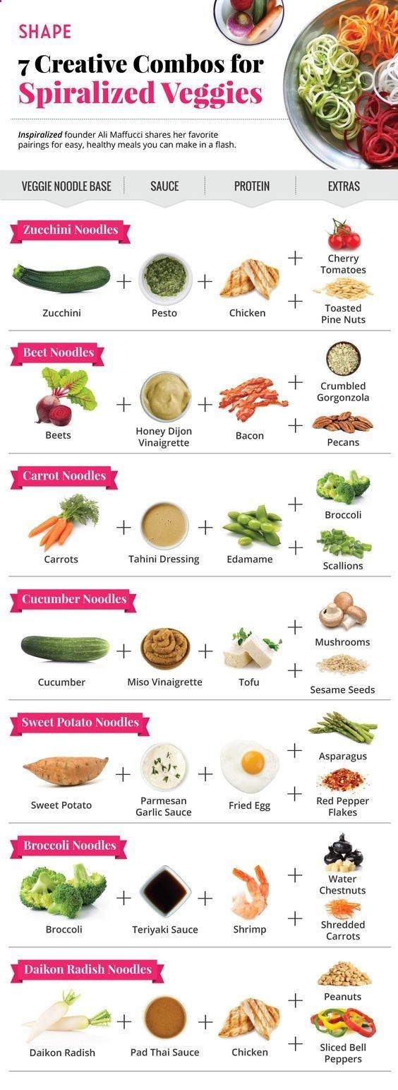 Spiralizing your favorite veggies into noodles is a fun  tasty way to get your veggies in and create low carb recipes. These recipes are quick, easy, loaded with veggies  will help you lose weight! Don�t see your fave noodle recipe? Let me know what I s