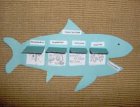 Love this - food chain foldable:)  Even better to open up a flap in the shark's stomach to see what he eats - then lift a flap up in them to see what they eat, etc.