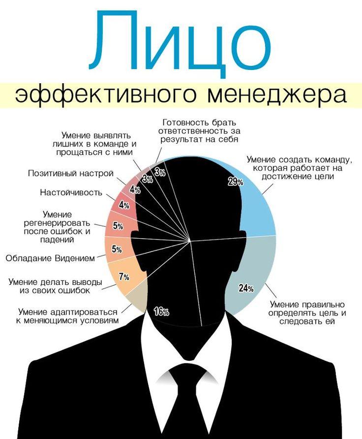 Лицо эффективного менеджера в деталях. (инфографика)