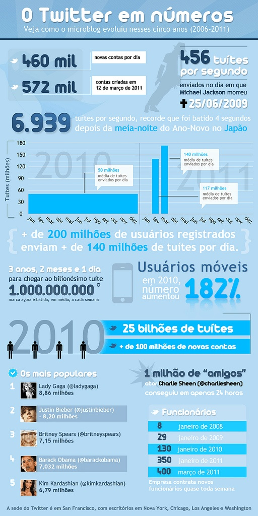 The numbers of Twitter, by R7