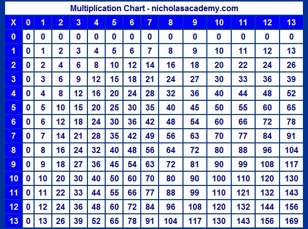 Multiplication chart to 13 printable math pinterest for Multiplication table of 85