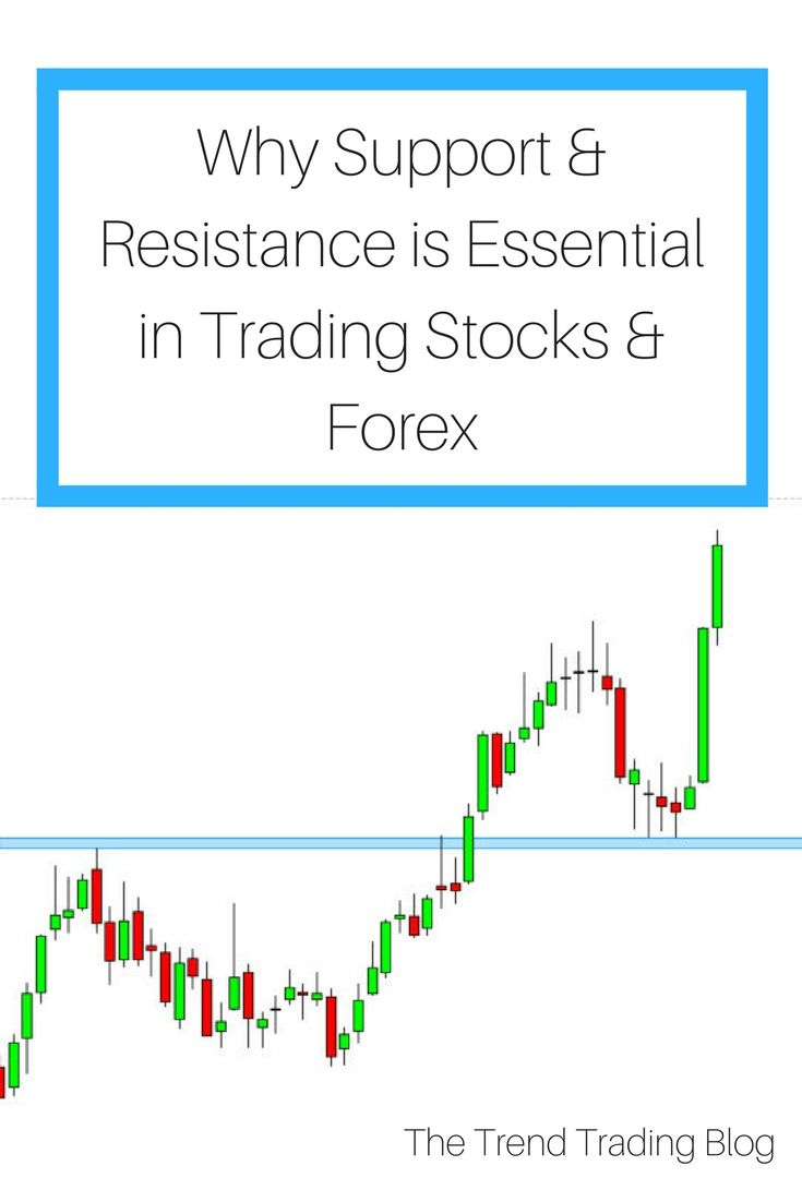 Why Support Resistance Is Essential To Make Money Trading Stocks