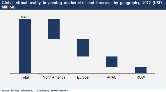 Virtual Reality in Gaming Market (By Component - Software, Hardware; By Type of Gaming Console from Different Manufacturers - Microsoft Xbox, Apple Mac, Sony PlayStation, Personal computer, Nintendo Wii) - Global Industry Analysis, Size, Share, Growth, Trends and Forecast, 2013 - 2019 #virtualrealitygamingmarket