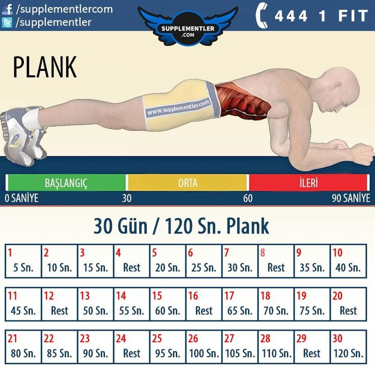Siz de bu programla 30 gün sonunda 120 sn. plank yapabileceksiniz. #fitness #