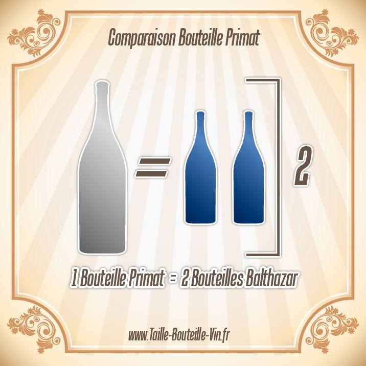 Comparaison entre la bouteille primat et balthazar