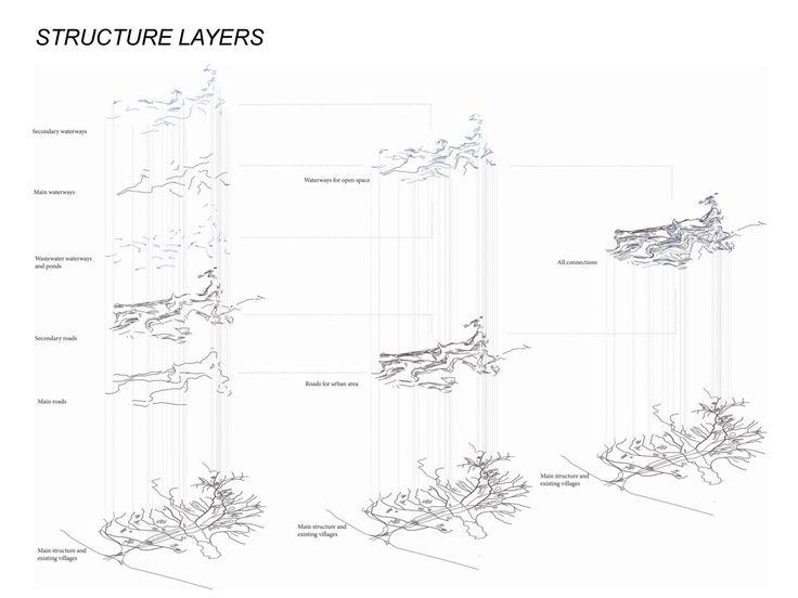 Urban Analysis Structure