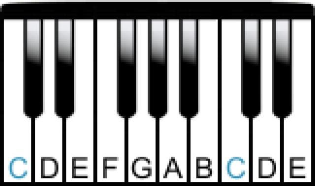 Learn the Notes of the Piano Keyboard: Note layout on the piano.
