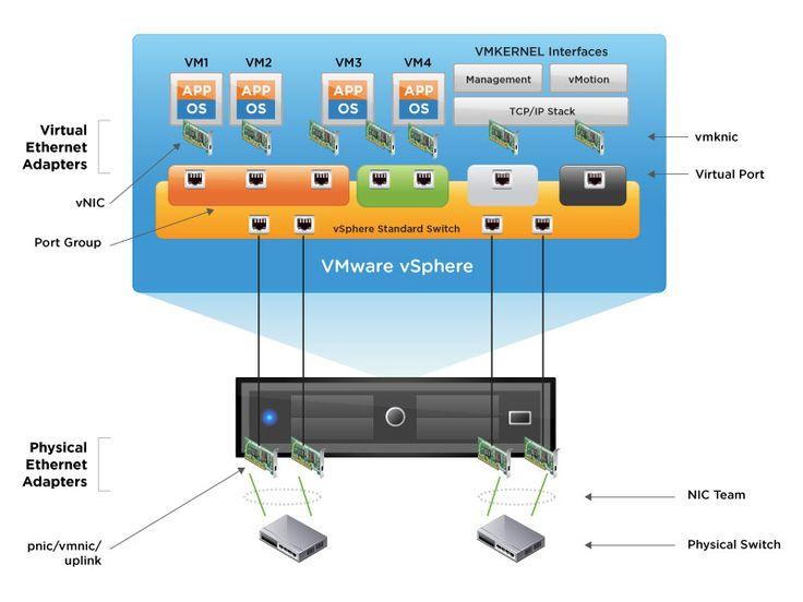 Fonctionnalités de VMware vSphere: réseau virtuel et gestion | VMware France
